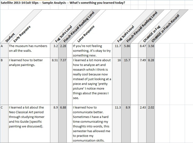 """Sample data answering the exit slip question, """"What's something you learned today?"""" (Click to enlarge)"""